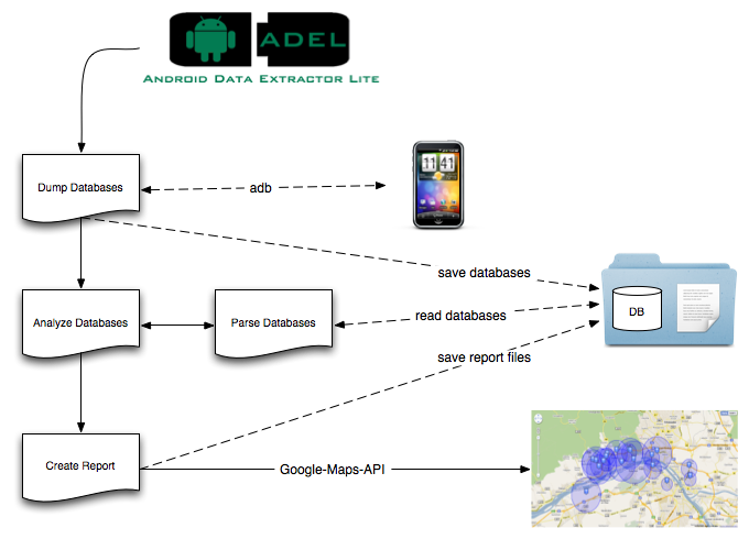 ADEL] Android Data Extractor Lite