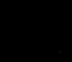 Matematica Scuola Secondaria 1 Grado Divisibilità E Numeri Primi