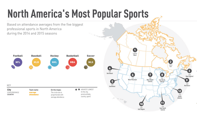 north america 39 s most popular sports infographic visualistan. Black Bedroom Furniture Sets. Home Design Ideas