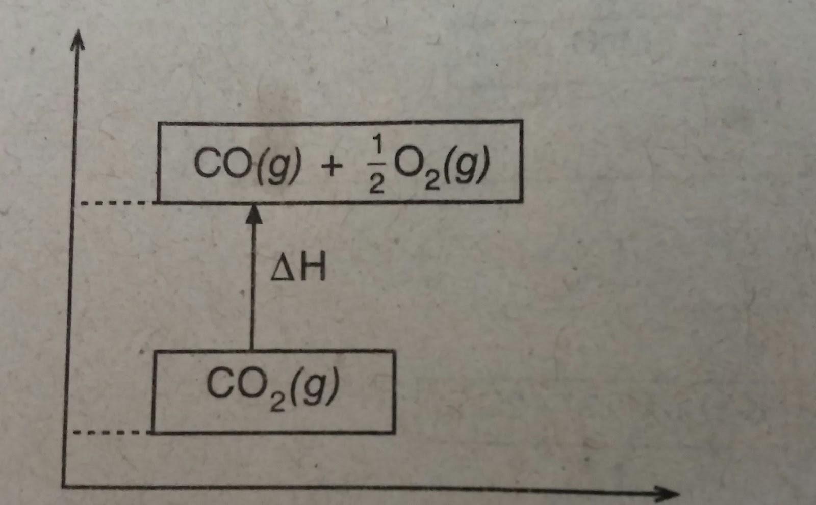 Tutorial menjawab soal kimia tentang sistem lingkungan eksoterm berdasarkan diagram tingkat energi tersebut tentukan jenis reaksinya ccuart Gallery