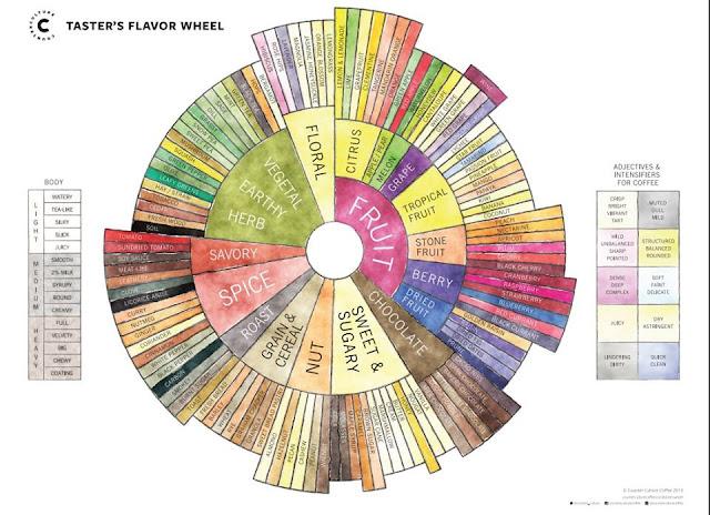 Đây là bảng các mùi và hương vị của cà phê.  Bên trái là cột chỉ Body/mouthfeel, cột bên phải là các tính từ chỉ cảm giác và cường độ các tính chất khi bạn nếm.