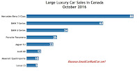 Canada large luxury car sales chart October 2016