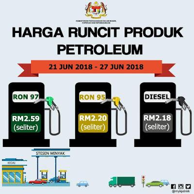 Harga Runcit Produk Petroleum (21 Jun 2018 - 27 Jun 2018)