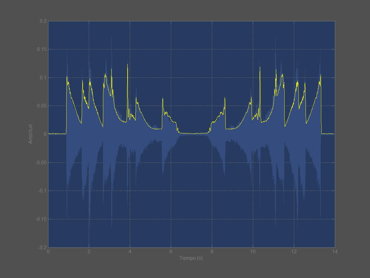 Figura 12. Envolvente de amplitud de las melodías, directa y retrógrada, del vídeo de la figura 12.