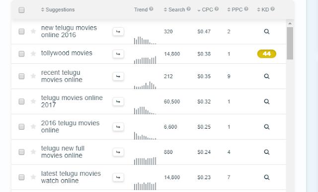 Telugu movies online 2018