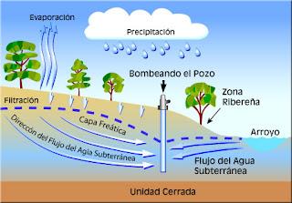 """""""Encontrar aguas subterraneas"""""""