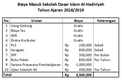 Biaya Pendidikan SDI Al-Hadiriyah Buaran