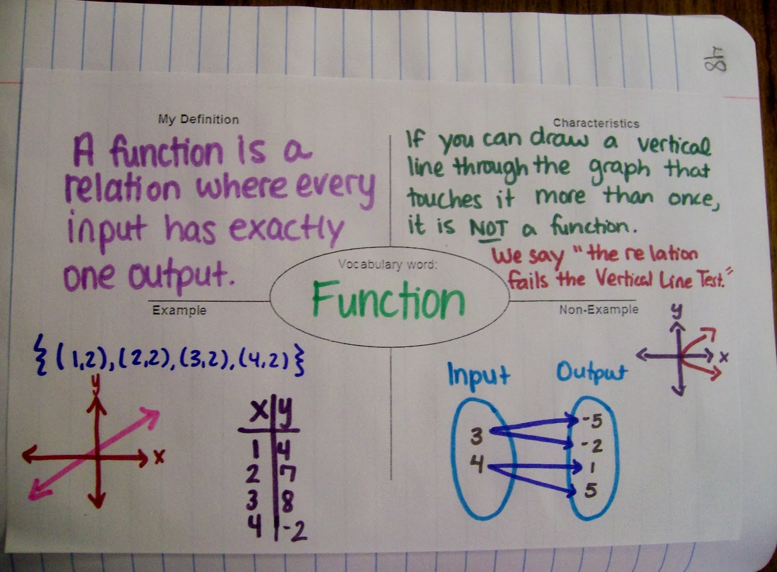 frayer model diagram ge single phase transformer wiring math  love algebra 1 introduction to relations and