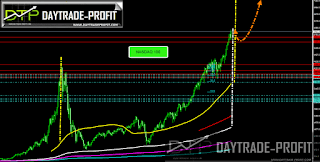markets bubble chart