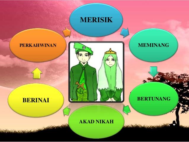 Komunikasi Dan Penyiaran Dalam Islam Adat Dan Pantang Larang Pelbagai Kaum Di Malaysia Melayu Cina India