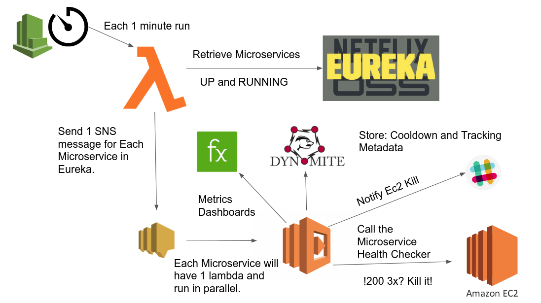 Lessons Learned using AWS Lambda as Remediation System