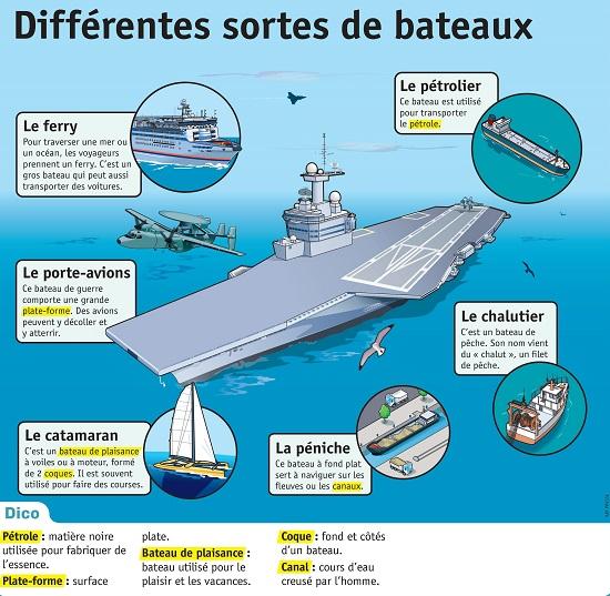 http://www.lepetitquotidien.fr/media/infography/mag/lpq20-pdf/lpq20-differentes-sortes-de-bateaux.pdf