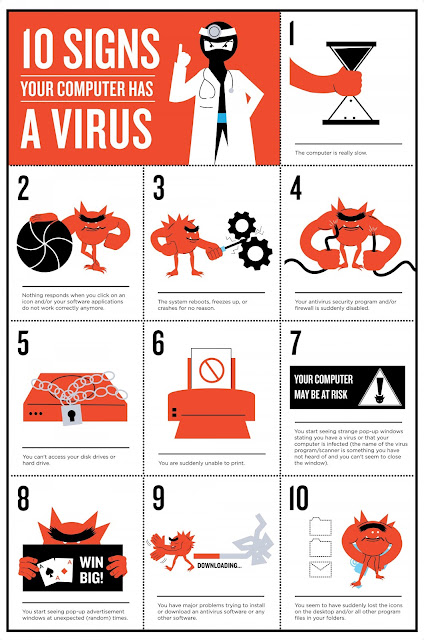 How To Know If Your Computer/PC Has Been Infected by Virus With These Top 10 Virus Signs