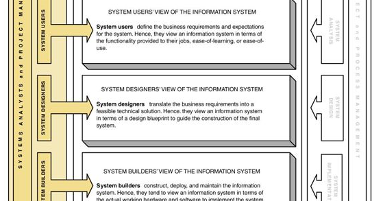 Students Tech Life System Stakeholders System Analysis And Design With Uml