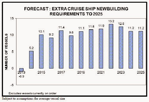Cruise Travel Forecast Report 2