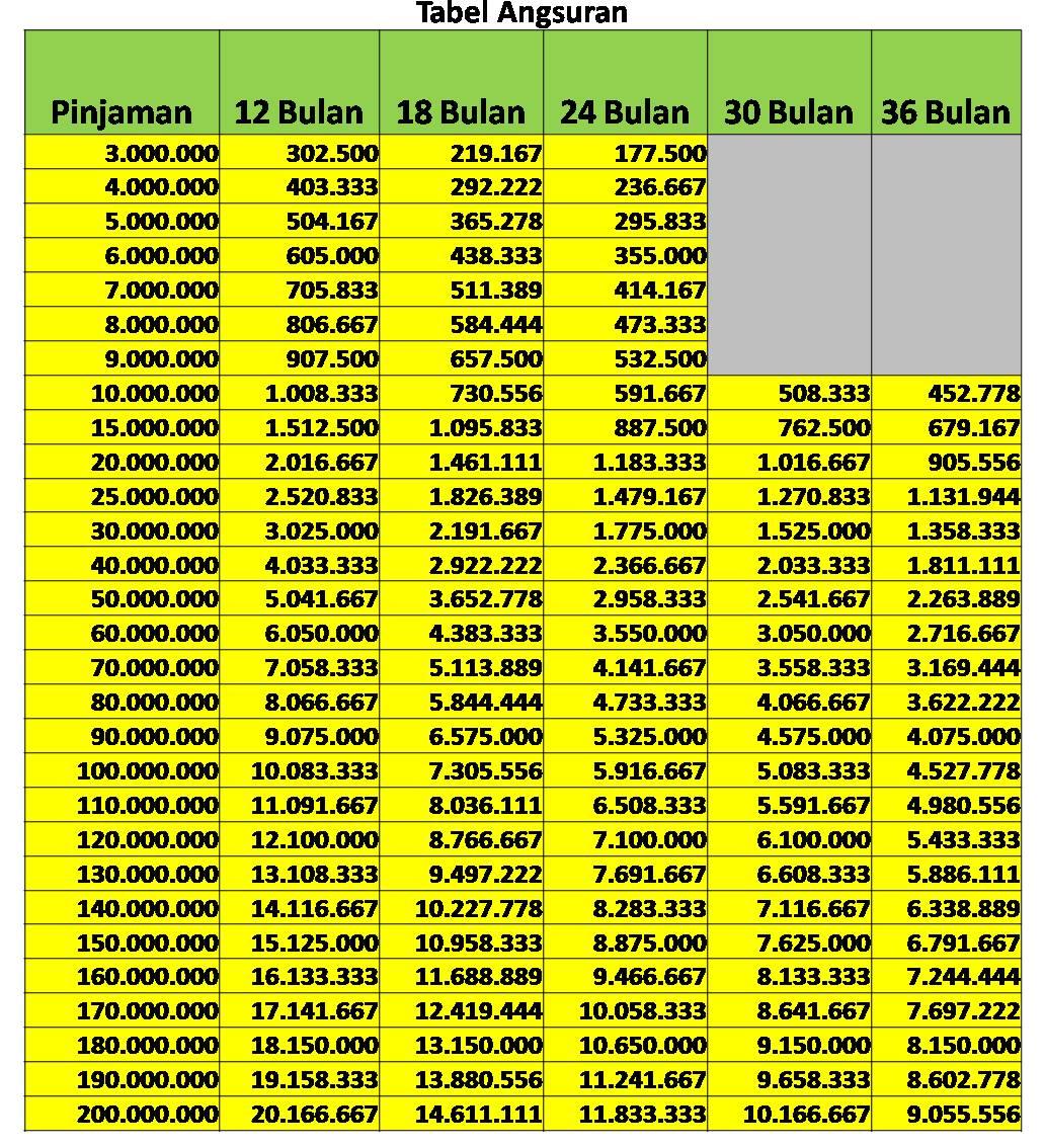 Dana Tunai Jabodetabek Melayani Pinjaman Uang Jaminan BPKB ...