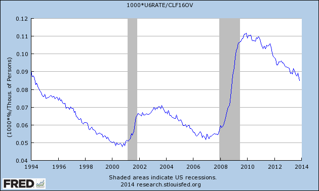 NAKED KEYNESIANISM: Sluggish labor market recovery continues