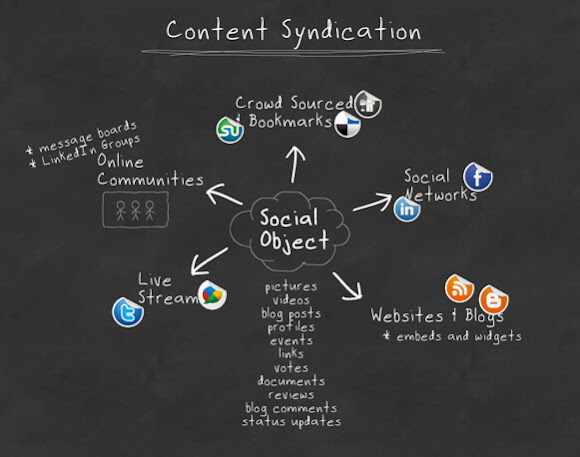 Content syndication process