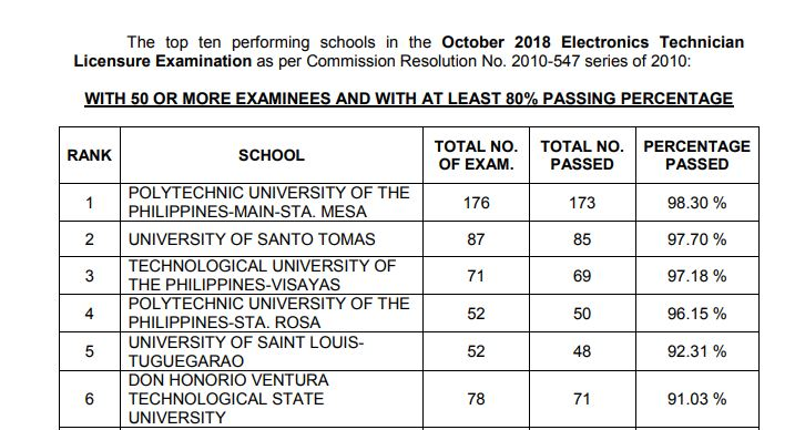 October 2018 Electronics Engineering ECE, ECT board exam result: performance of schools