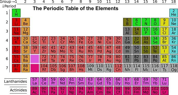 perkembangan ilmu kimia modren