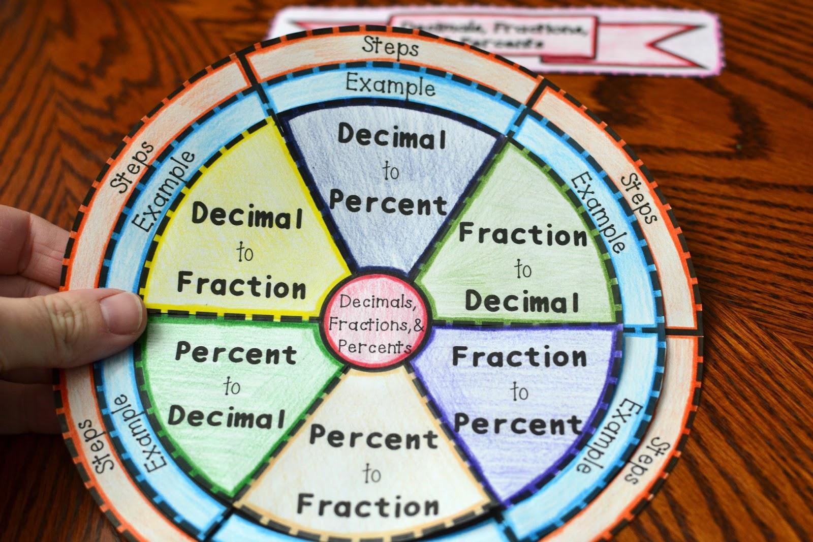 Decimals Fractions And Percents Foldable
