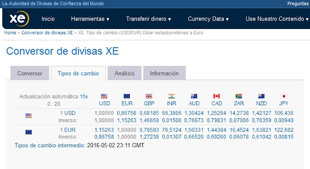 Diferencia mercado de divisas y opciones binarias