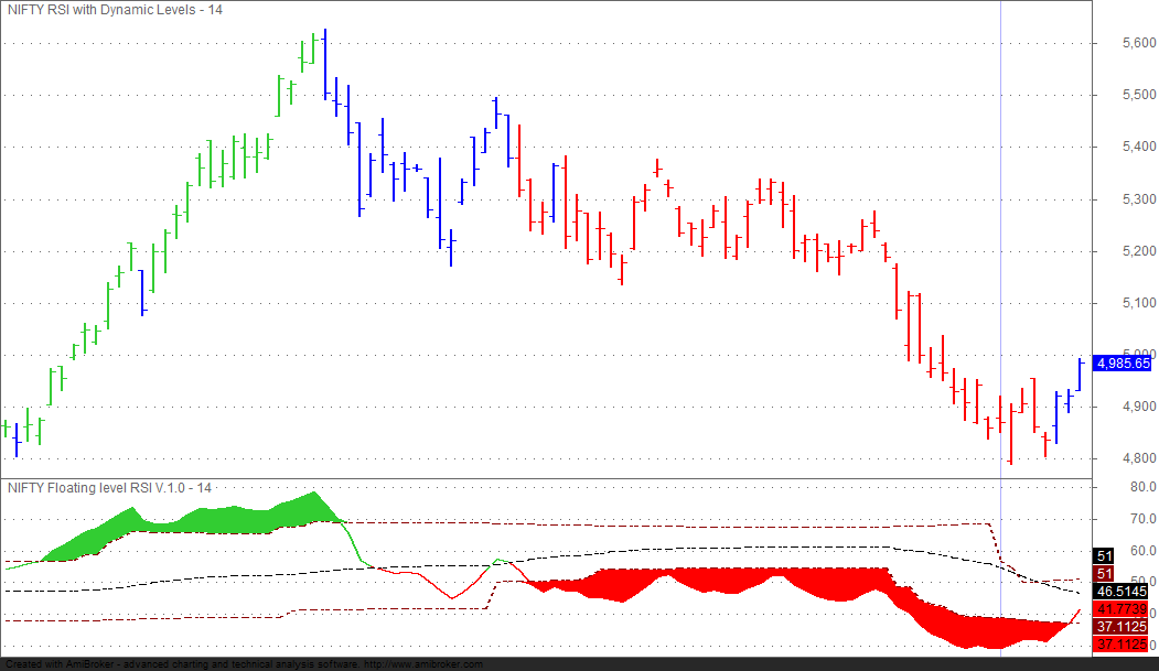 Experiments in Technical Analysis: 2013