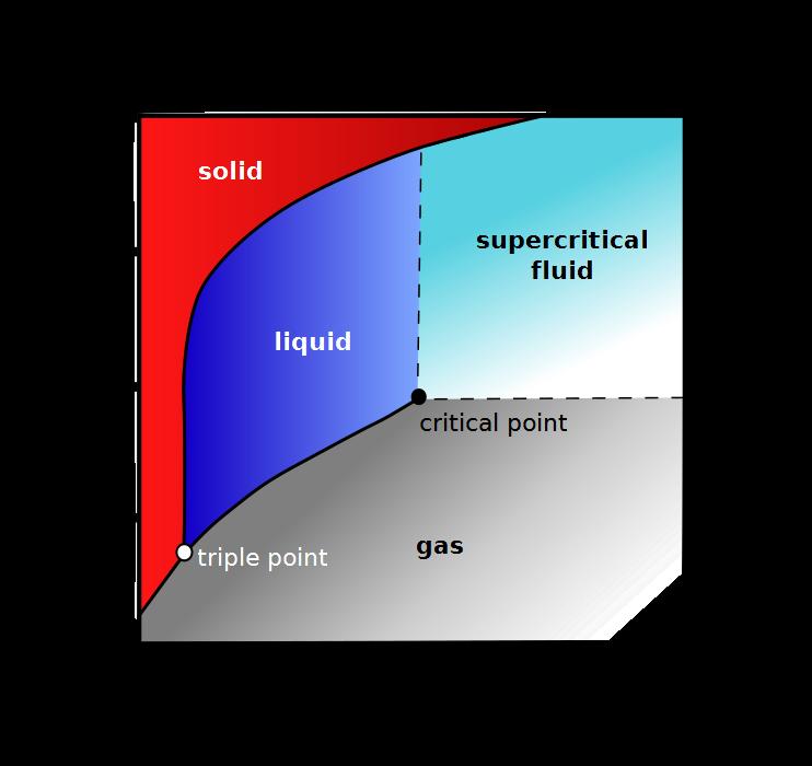 Argon Normal Phase Of Argon