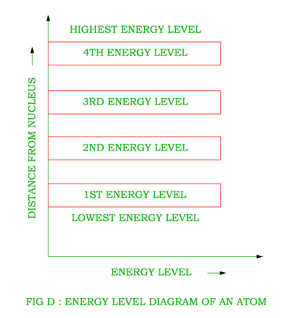 energy-level-diagram-of-an-atom.png