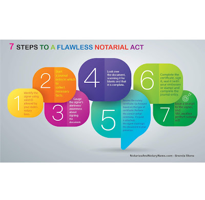 7 Steps to a Flawless Notarial Act