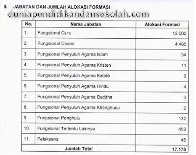 Kemenag RI Merilis Rincian Formasi CPNS Tahun 2018 Sebanyak 17.175 Orang
