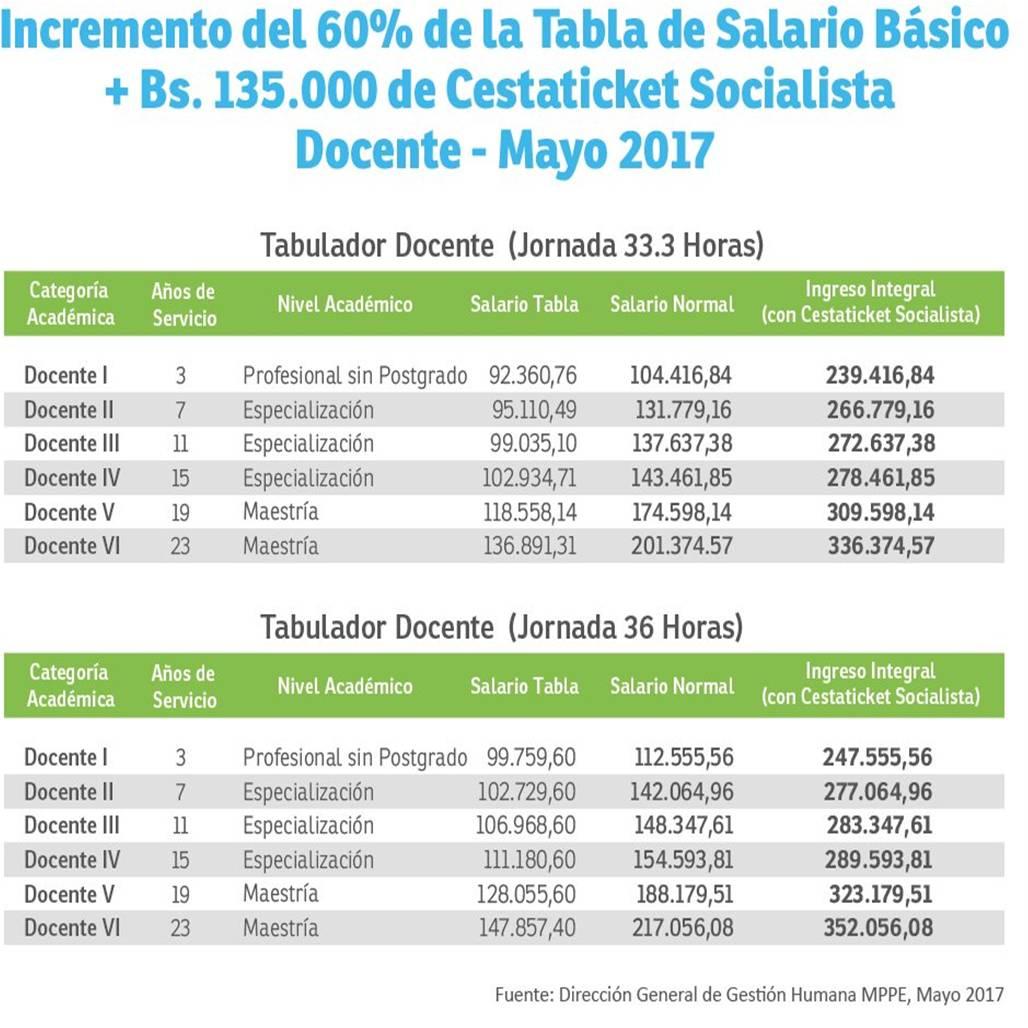 Incremento del 60 de la tabla de salario b sico bs 135 000 de cestaticket socialista docente mayo 2017