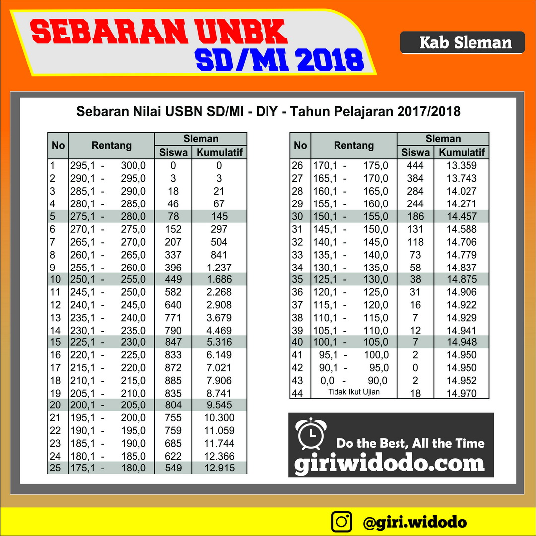 Sebaran USBN SD/MI 2018 DIY Untuk Kabupaten Sleman