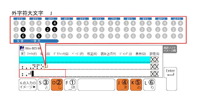 ②、④、⑤の点が表示された点訳ソフトのイメージ図と、②、④、⑤の点がオレンジ色で示された6点入力のイメージ図