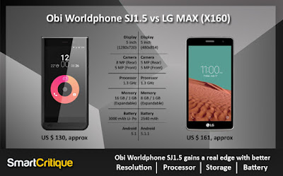 Obi SJ1.5 vs LG MAX (X160)