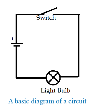 basic diagram of a circuit