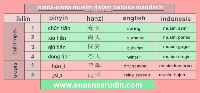 nama-nama musim dan cuaca dalam bahasa mandarin