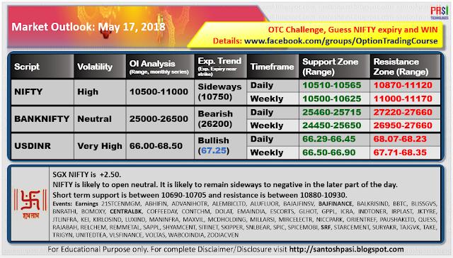 Indian Market Outlook: 20180517