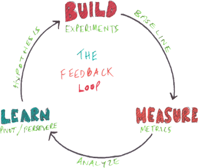 STARTUPS GUIDE TO BUILDING A MINIMUM VIABLE PRODUCT