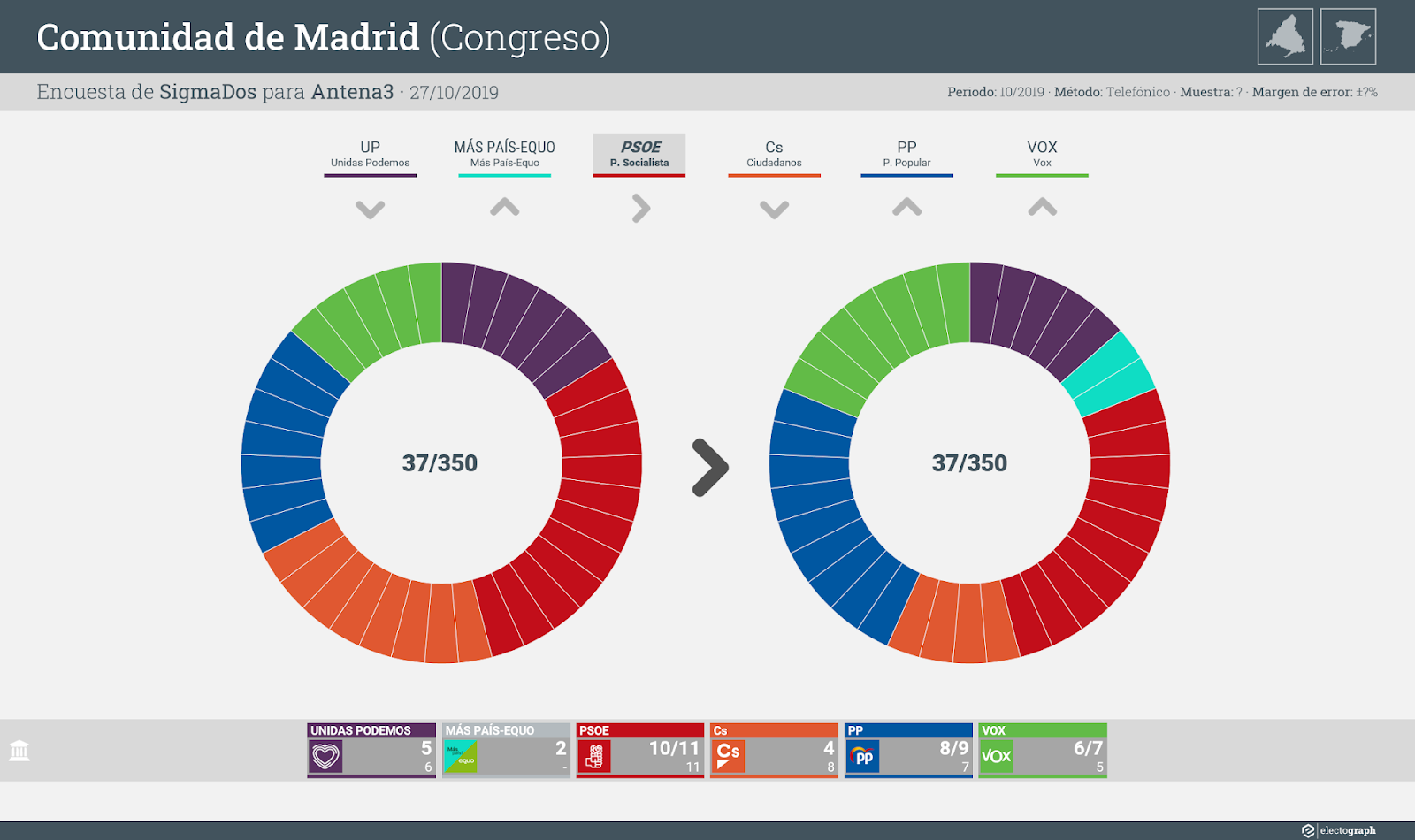 Gráfico de la encuesta para elecciones generales en la Comunidad de Madrid realizada por SigmaDos para Antena3, 27 de octubre de 2019