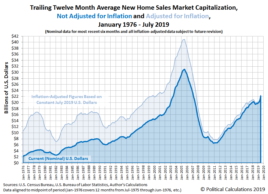 Trailing Twelve Month Average New Home Sales Market Capitalization, Not Adjusted for Inflation and Adjusted for Inflation, January 1976 - July 2019