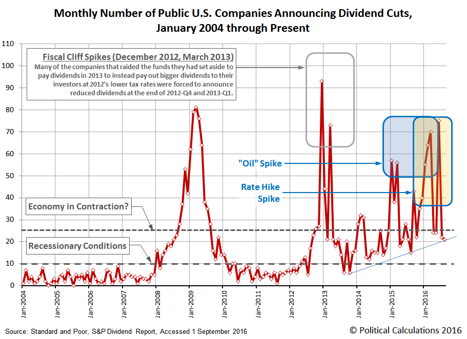 Monthly Number of Public U.S. Companies Decreasing Their Dividends, January 2004 through August 2016