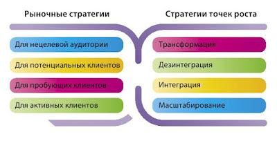 Восемь базовый стратегий - основные направления стратегического развития бизнеса