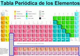 La tabla peridica de los elementos qizoteca ciencia y tencnologia la tabla peridica de los elementos los elementos quimicos se ordenan por urtaz Images