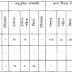 Rajasthan RSMSSB Lab Asst Recruitment for 1200 Posts