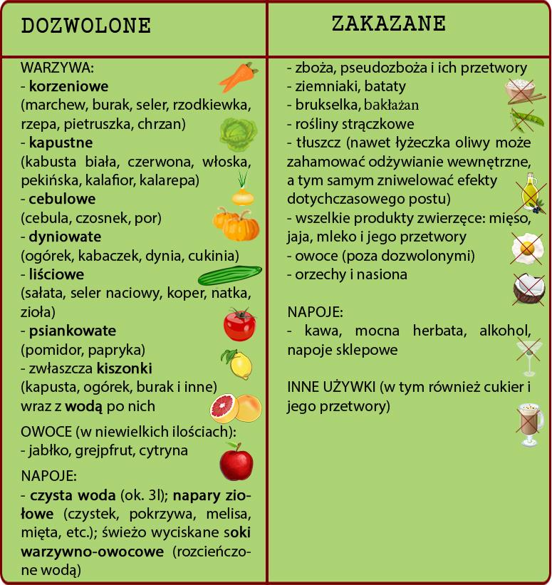 Wszystkie Plany Diety Owocowej Lilarpparto Ml