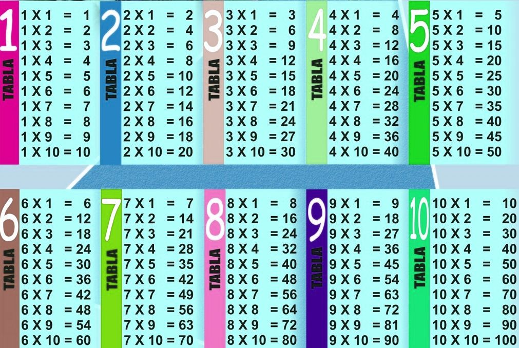 BLOGOCIOLOGICO LA TABLA DE MULTIPLICAR DEL 1 AL 10