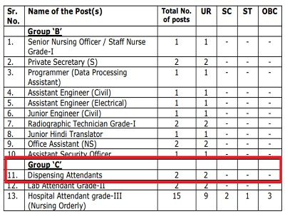 Pharmacists Recruitment at AIIMS