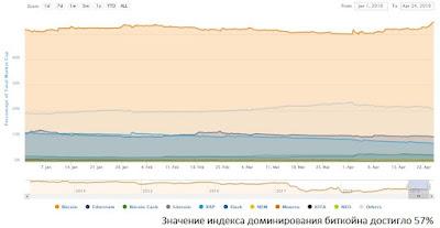 Значение индекса доминирования биткойна достигло 57%
