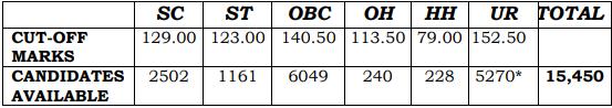 SSC CGL Result 2017 Tier 1 Cut-off